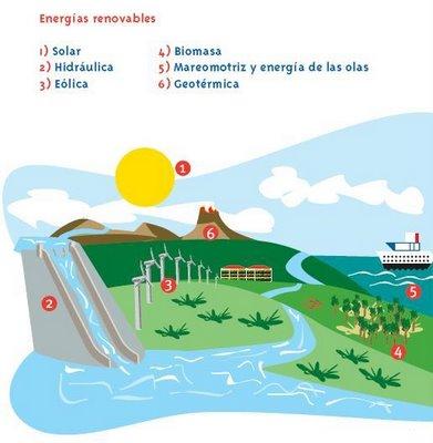 Qu son las energ as renovables estilo verde - Fotos energias renovables ...