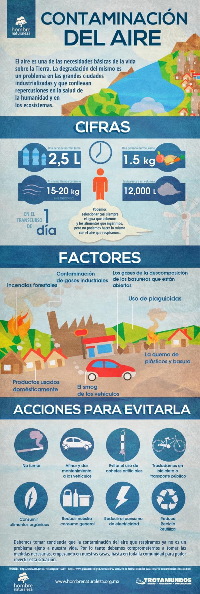 Infografía Contaminación del aire