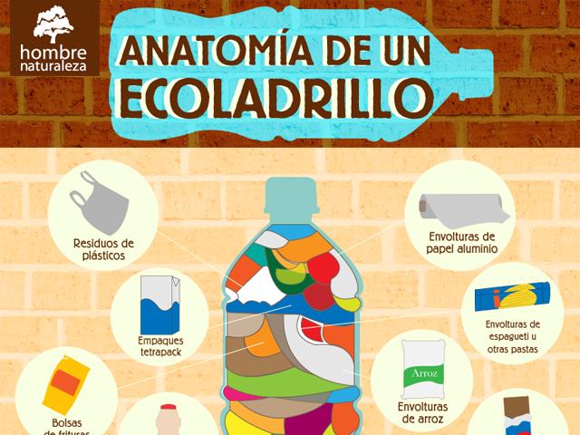 Anatomía de un Ecoladrillo – Estilo Verde